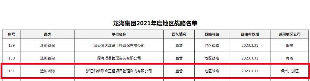 公司荣获龙湖集团2021年度地区战略级和A级分供方
