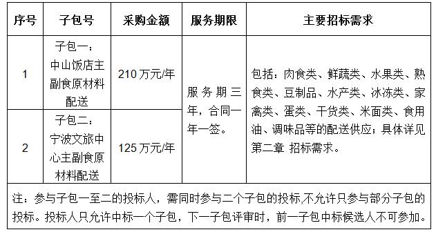 宁波文旅中心食堂及中山饭店食堂主副食原材料配送项目招标公告