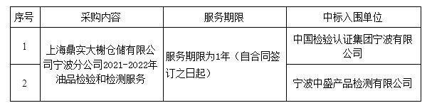 上海鼎实大榭仓储有限公司宁波分公司2021-2022年油品检验和检测服务项目(第二次发布)结果公示