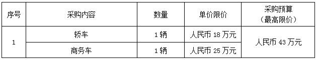 宁波外轮理货有限公司2021年度车辆购置项目采购公告